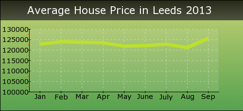 Average House Price in Leeds 2013