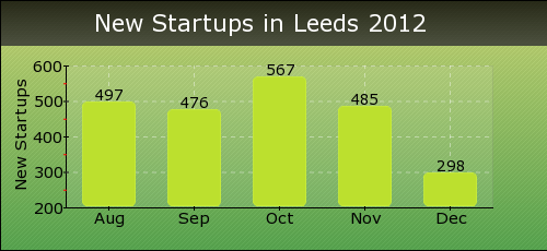 New Startups in Leeds 2012