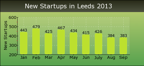 New Startups in Leeds 2013