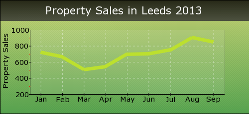 Property Sales in Leeds 2013